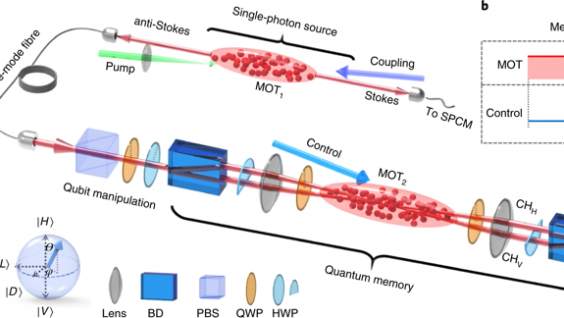 Experimental set-up and energy level scheme of a single-photon quantum memory