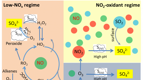 The three newly-discovered formation mechanism regimes of how NOx affects the production of airborne sulfate.