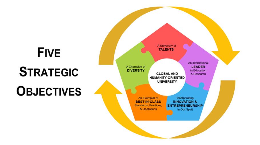 HKUST Strategic Plan 2021-2028